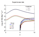 Supernova rates as function of redshift.